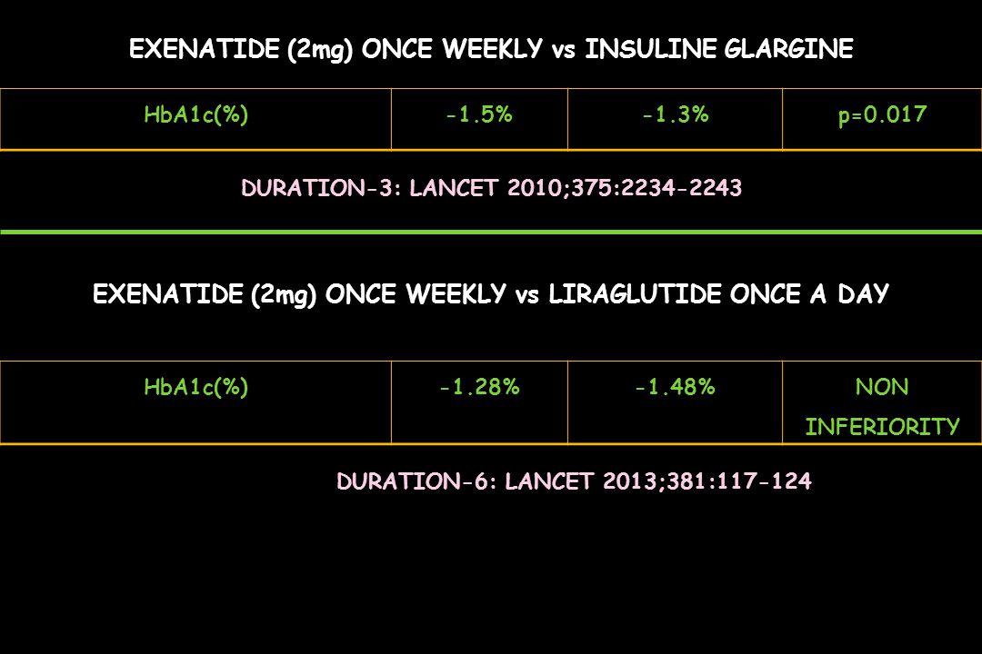 EXENATIDE (2mg) ONCE WEEKLY vs INSULINE GLARGINE HbA1c(%)-1.5%-1.3%p=0.017 DURATION-6: LANCET 2013;381:117-124 HbA1c(%)-1.28%-1.48%NON INFERIORITY DUR