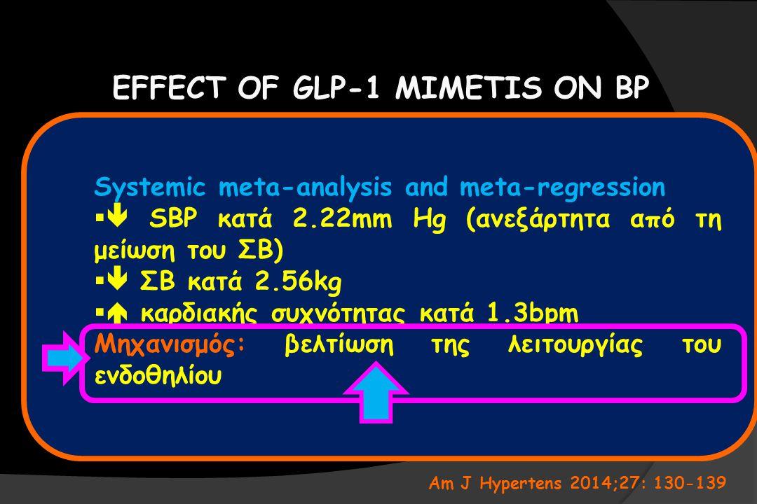 EFFECT OF GLP-1 MIMETIS ON BP Systemic meta-analysis and meta-regression   SBP κατά 2.22mm Hg (ανεξάρτητα από τη μείωση του ΣΒ)   ΣΒ κατά 2.56kg 