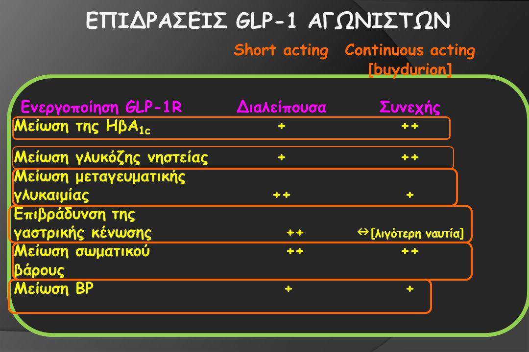 ΕΠΙΔΡΑΣΕΙΣ GLP-1 ΑΓΩΝΙΣΤΩΝ Short actingContinuous acting [buydurion] Ενεργοποίηση GLP-1RΔιαλείπουσαΣυνεχής Μείωση της HβΑ 1c +++ Μείωση γλυκόζης νηστείας+++ Μείωση μεταγευματικής γλυκαιμίας+++ Επιβράδυνση της γαστρικής κένωσης ++ [λιγότερη ναυτία] Μείωση σωματικού ++++ βάρους Μείωση BP ++