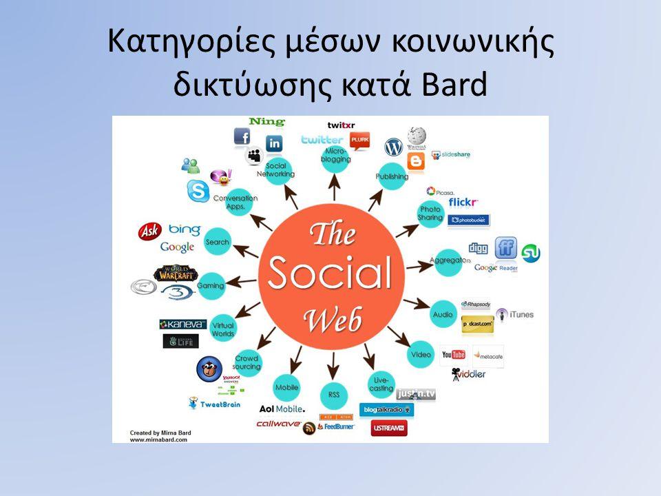 Κατηγορίες μέσων κοινωνικής δικτύωσης κατά Bard