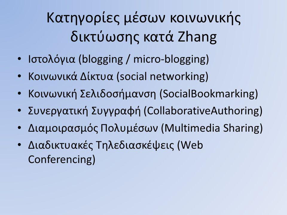 Κατηγορίες μέσων κοινωνικής δικτύωσης κατά Zhang Ιστολόγια (blogging / micro-blogging) Κοινωνικά Δίκτυα (social networking) Κοινωνική Σελιδοσήμανση (S