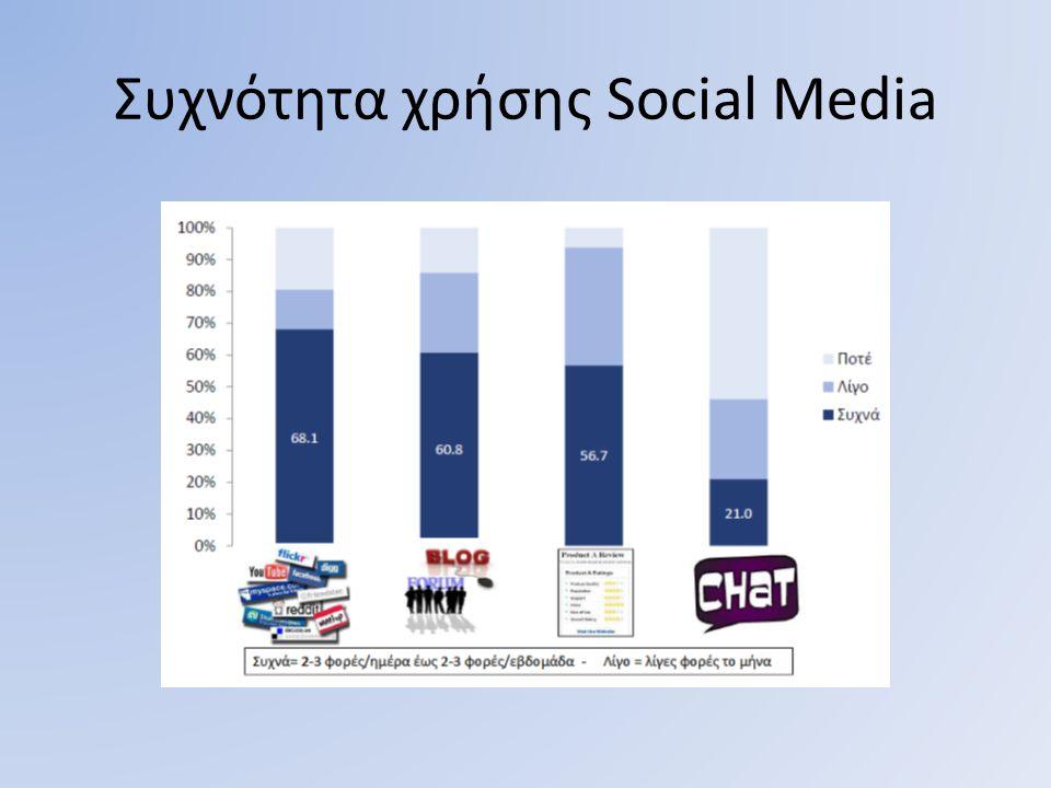 Συχνότητα χρήσης Social Media