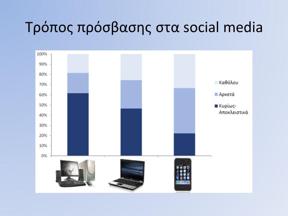 Τρόπος πρόσβασης στα social media
