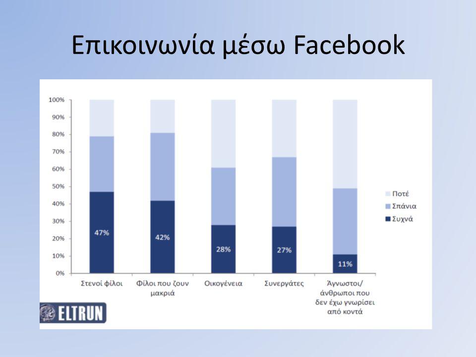 Επικοινωνία μέσω Facebook