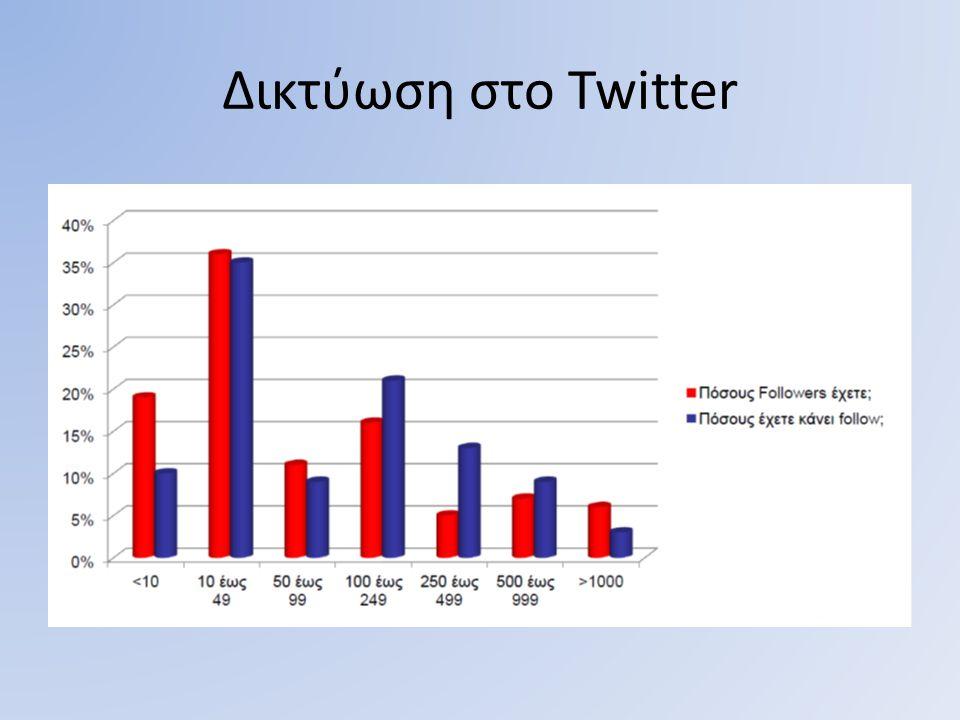 Δικτύωση στο Twitter