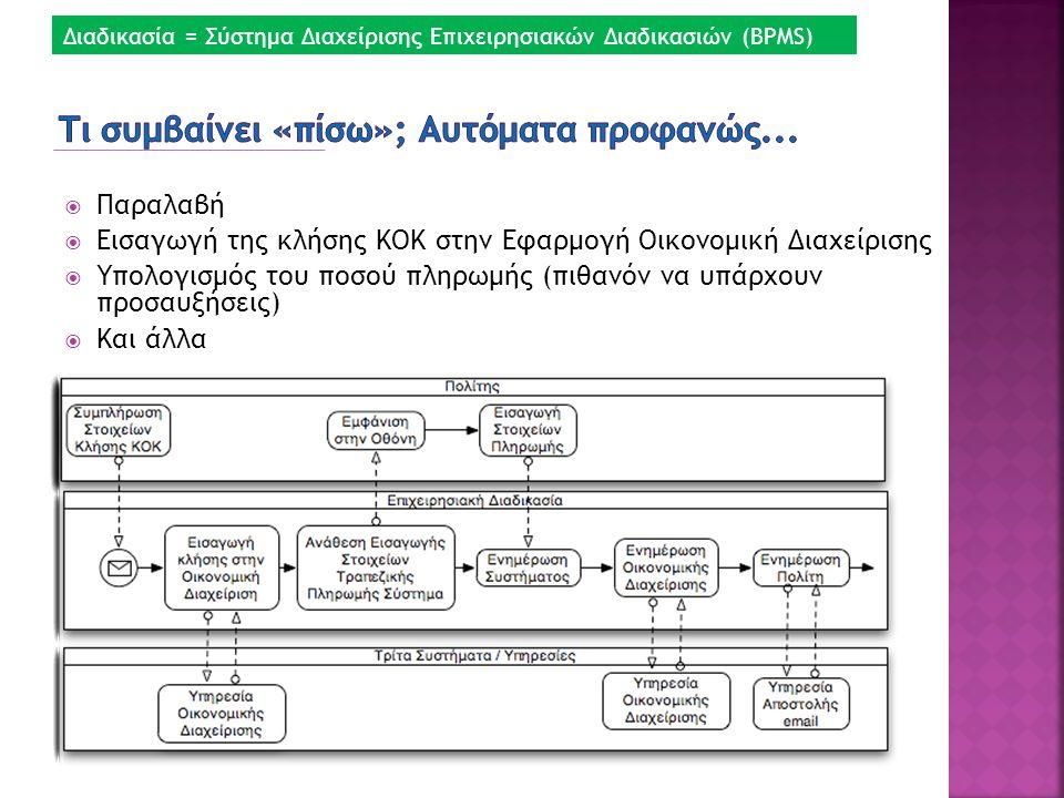  Παραλαβή  Εισαγωγή της κλήσης ΚΟΚ στην Εφαρμογή Οικονομική Διαχείρισης  Υπολογισμός του ποσού πληρωμής (πιθανόν να υπάρχουν προσαυξήσεις)  Και άλ