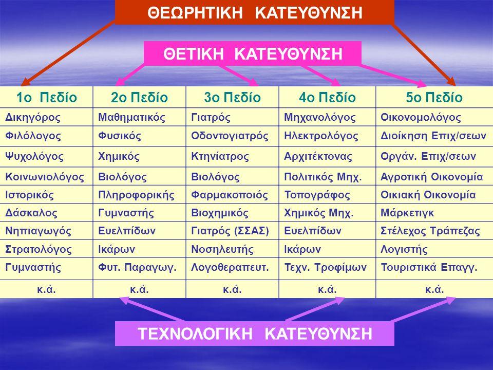 1ο Πεδίο2ο Πεδίο3ο Πεδίο4ο Πεδίο5ο Πεδίο ΔικηγόροςΜαθηματικόςΓιατρόςΜηχανολόγοςΟικονομολόγος ΦιλόλογοςΦυσικόςΟδοντογιατρόςΗλεκτρολόγοςΔιοίκηση Επιχ/σεων ΨυχολόγοςΧημικόςΚτηνίατροςΑρχιτέκτοναςΟργάν.