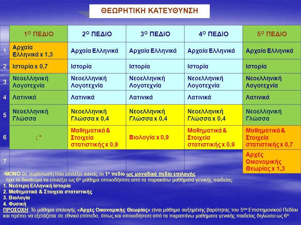 ΘΕΩΡΗΤΙΚΗ ΚΑΤΕΥΘΥΝΣΗ 1 Ο ΠΕΔΙΟ2 Ο ΠΕΔΙΟ3 Ο ΠΕΔΙΟ4 Ο ΠΕΔΙΟ5 Ο ΠΕΔΙΟ 1 Αρχαία Ελληνικά x 1,3 Αρχαία Ελληνικά 2Ιστορία x 0,7Ιστορία 3 Νεοελληνική Λογοτεχνία 4Λατινικά 5 Νεοελληνική Γλώσσα Νεοελληνική Γλώσσα x 0,4 Νεοελληνική Γλώσσα 6; * Μαθηματικά & Στοιχεία στατιστικής x 0,9 Βιολογία x 0,9 Μαθηματικά & Στοιχεία στατιστικής x 0,9 Μαθηματικά & Στοιχεία στατιστικής x 0,7 7 Αρχές Οικονομικής Θεωρίας x 1,3 ΜΟΝΟ σε περίπτωση που επιλέξει κανείς το 1 ο πεδίο ως μοναδικό πεδίο επιλογής έχει το δικαίωμα να επιλέξει ως 6 ο μάθημα οποιοδήποτε από τα παρακάτω μαθήματα γενικής παιδείας: 1.