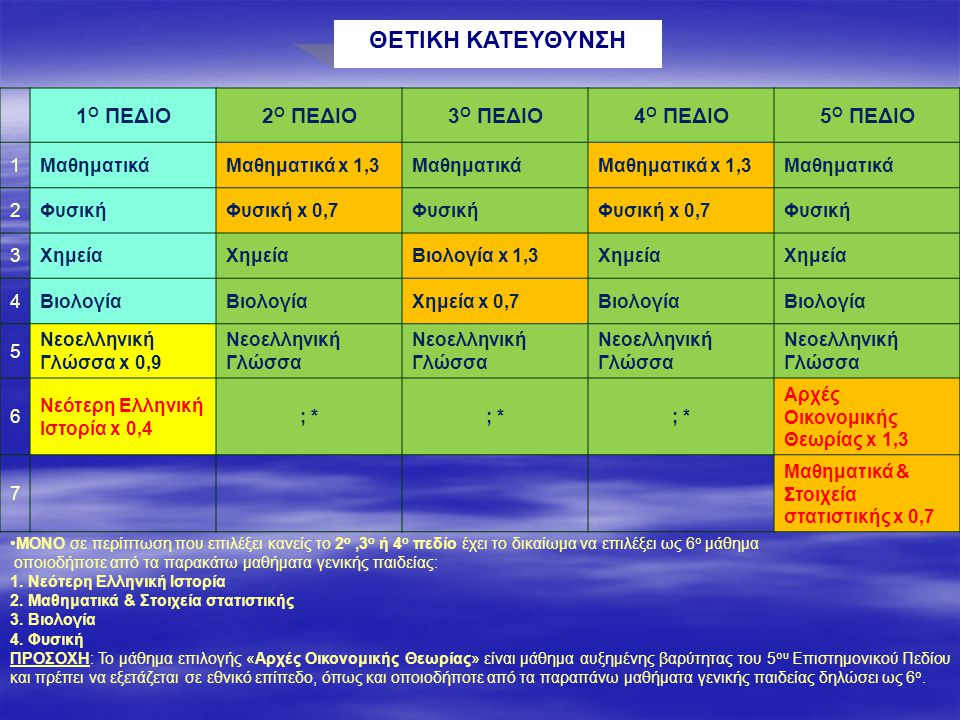 ΘΕΤΙΚΗ ΚΑΤΕΥΘΥΝΣΗ 1 Ο ΠΕΔΙΟ2 Ο ΠΕΔΙΟ3 Ο ΠΕΔΙΟ4 Ο ΠΕΔΙΟ5 Ο ΠΕΔΙΟ 1ΜαθηματικάΜαθηματικά x 1,3ΜαθηματικάΜαθηματικά x 1,3Μαθηματικά 2ΦυσικήΦυσική x 0,7ΦυσικήΦυσική x 0,7Φυσική 3Χημεία Βιολογία x 1,3Χημεία 4Βιολογία Χημεία x 0,7Βιολογία 5 Νεοελληνική Γλώσσα x 0,9 Νεοελληνική Γλώσσα 6 Νεότερη Ελληνική Ιστορία x 0,4 ; * Αρχές Οικονομικής Θεωρίας x 1,3 7 Μαθηματικά & Στοιχεία στατιστικής x 0,7 ΜΟΝΟ σε περίπτωση που επιλέξει κανείς το 2 ο,3 ο ή 4 ο πεδίο έχει το δικαίωμα να επιλέξει ως 6 ο μάθημα οποιοδήποτε από τα παρακάτω μαθήματα γενικής παιδείας: 1.