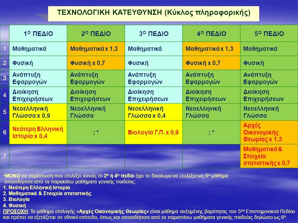 ΤΕΧΝΟΛΟΓΙΚΗ ΚΑΤΕΥΘΥΝΣΗ (Κύκλος πληροφορικής) 1 Ο ΠΕΔΙΟ2 Ο ΠΕΔΙΟ3 Ο ΠΕΔΙΟ4 Ο ΠΕΔΙΟ5 Ο ΠΕΔΙΟ 1ΜαθηματικάΜαθηματικά x 1,3ΜαθηματικάΜαθηματικά x 1,3Μαθηματικά 2ΦυσικήΦυσική x 0,7ΦυσικήΦυσική x 0,7Φυσική 3 Ανάπτυξη Εφαρμογών 4 Διοίκηση Επιχειρήσεων 5 Νεοελληνική Γλώσσα x 0,9 Νεοελληνική Γλώσσα Νεοελληνική Γλώσσα x 0,4 Νεοελληνική Γλώσσα 6 Νεότερη Ελληνική Ιστορία x 0,4 ; *Βιολογία Γ.Π.