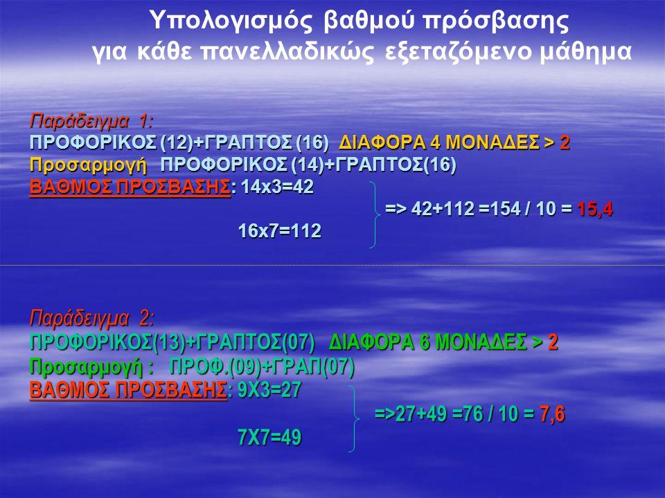 Παράδειγμα 1: ΠΡΟΦΟΡΙΚΟΣ (12)+ΓΡΑΠΤΟΣ (16) ΔΙΑΦΟΡΑ 4 ΜΟΝΑΔΕΣ > 2 Προσαρμογή ΠΡΟΦΟΡΙΚΟΣ (14)+ΓΡΑΠΤΟΣ(16) ΒΑΘΜΟΣ ΠΡΟΣΒΑΣΗΣ: 14x3=42 => 42+112 =154 / 10 = 15,4 16x7=112 Παράδειγμα 2: ΠΡΟΦΟΡΙΚΟΣ(13)+ΓΡΑΠΤΟΣ(07) ΔΙΑΦΟΡΑ 6 ΜΟΝΑΔΕΣ > 2 Προσαρμογή : ΠΡΟΦ.(09)+ΓΡΑΠ(07) ΒΑΘΜΟΣ ΠΡΟΣΒΑΣΗΣ: 9Χ3=27 =>27+49 =76 / 10 = 7,6 7Χ7=49 Υπολογισμός βαθμού πρόσβασης για κάθε πανελλαδικώς εξεταζόμενο μάθημα