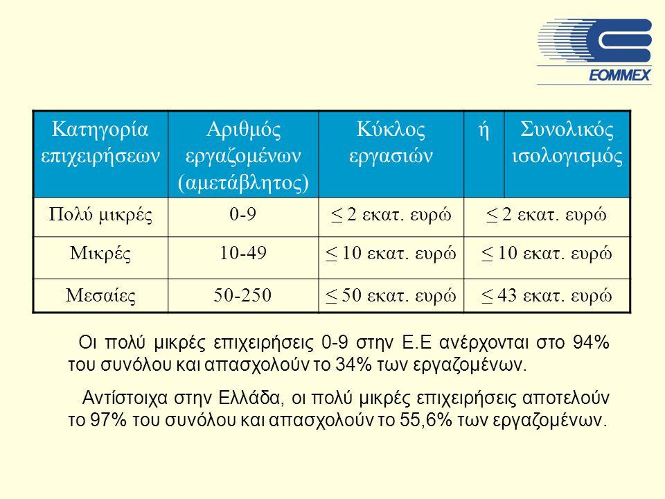 Κατηγορία επιχειρήσεων Αριθμός εργαζομένων (αμετάβλητος) Κύκλος εργασιών ήΣυνολικός ισολογισμός Πολύ μικρές0-9≤ 2 εκατ.