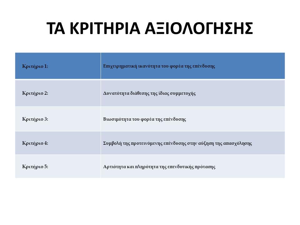 ΤΑ ΚΡΙΤΗΡΙΑ ΑΞΙΟΛΟΓΗΣΗΣ Κριτήριο 1: Επιχειρηματική ικανότητα του φορέα της επένδυσης Κριτήριο 2: Δυνατότητα διάθεσης της ίδιας συμμετοχής Κριτήριο 3: Βιωσιμότητα του φορέα της επένδυσης Κριτήριο 4: Συμβολή της προτεινόμενης επένδυσης στην αύξηση της απασχόλησης Κριτήριο 5: Αρτιότητα και πληρότητα της επενδυτικής πρότασης