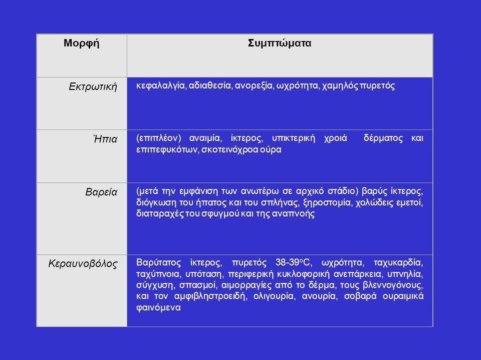 Μορφή Συμπτώματα Εκτρωτική κεφαλαλγία, αδιαθεσία, ανορεξία, ωχρότητα, χαμηλός πυρετός Ήπια (επιπλέον) αναιμία, ίκτερος, υπικτερική χροιά δέρματος και επιπεφυκότων, σκοτεινόχροα ούρα Βαρεία (μετά την εμφάνιση των ανωτέρω σε αρχικό στάδιο) βαρύς ίκτερος, διόγκωση του ήπατος και του σπλήνας, ξηροστομία, χολώδεις εμετοί, διαταραχές του σφυγμού και της αναπνοής Κεραυνοβόλος Βαρύτατος ίκτερος, πυρετός 38-39 ο C, ωχρότητα, ταχυκαρδία, ταχύπνοια, υπόταση, περιφερική κυκλοφορική ανεπάρκεια, υπνηλία, σύγχυση, σπασμοί, αιμορραγίες από το δέρμα, τους βλεννογόνους, και τον αμφιβληστροειδή, ολιγουρία, ανουρία, σοβαρά ουραιμικά φαινόμενα