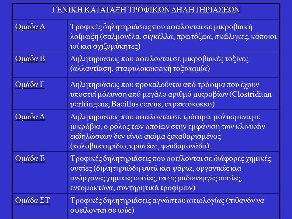 ΓΕΝΙΚΗ ΚΑΤΑΤΑΞΗ ΤΡΟΦΙΚΩΝ ΔΗΛΗΤΗΡΙΑΣΕΩΝ Ομάδα Α Τροφικές δηλητηριάσεις που οφείλονται σε μικροβιακή λοίμωξη (σαλμονέλα, σιγκέλλα, πρωτόζωα, σκώληκες, κάποιοι ιοί και σχιζομύκητες) Ομάδα Β Δηλητηριάσεις που οφείλονται σε μικροβιακές τοξίνες (αλλαντίαση, σταφυλοκοκκική τοξιναιμία) Ομάδα Γ Δηλητηριάσεις που προκαλούνται από τρόφιμα που έχουν υποστεί μόλυνση από μεγάλο αριθμό μικροβίων (Clostridium perfringens, Bacillus cereus, στρεπτόκοκκο) Ομάδα Δ Δηλητηριάσεις που οφείλονται σε τρόφιμα, μολυσμένα με μικρόβια, ο ρόλος των οποίων στην εμφάνιση των κλινικών εκδηλώσεων δεν είναι ακόμα ξεκαθαρισμένος (κολοβακτηρίδιο, πρωτέας, ψευδομονάδα) Ομάδα Ε Τροφικές δηλητηριάσεις που οφείλονται σε διάφορες χημικές ουσίες (δηλητηριώδη φυτά και ψάρια, οργανικές και ανόργανες χημικές ουσίες, όπως ραδιενεργές ουσίες, εντομοκτόνα, συντηρητικά τροφίμων) Ομάδα ΣΤ Τροφικές δηλητηριάσεις αγνώστου αιτιολογίας (πιθανόν να οφείλονται σε ιούς)