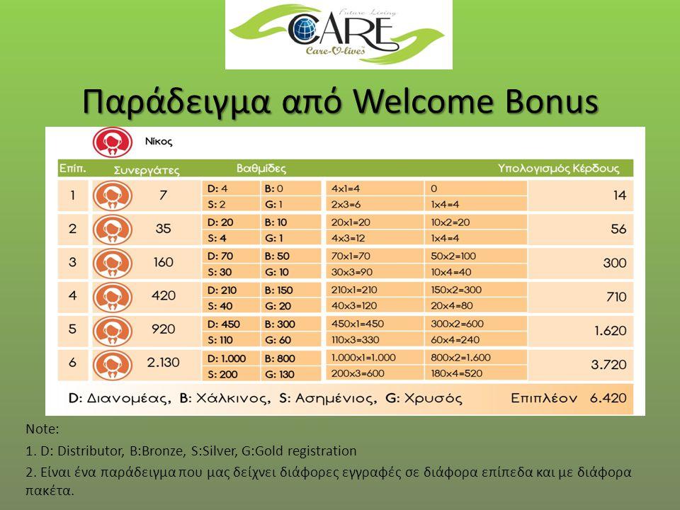 Παράδειγμα από Welcome Bonus Note: 1. D: Distributor, B:Bronze, S:Silver, G:Gold registration 2.