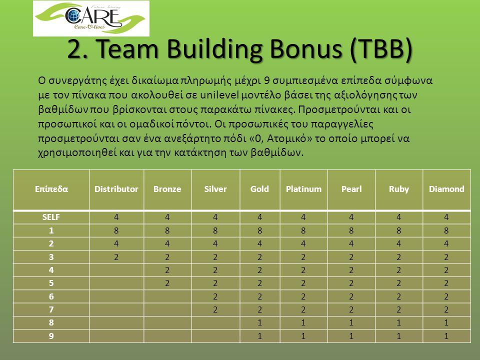 2. Team Building Bonus (TBB) Ο συνεργάτης έχει δικαίωμα πληρωμής μέχρι 9 συμπιεσμένα επίπεδα σύμφωνα με τον πίνακα που ακολουθεί σε unilevel μοντέλο β