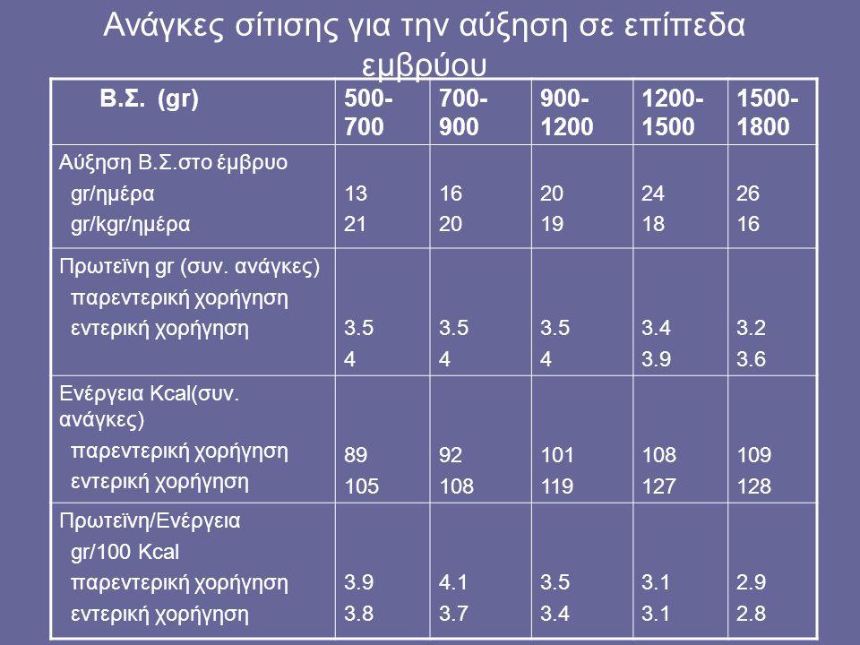 Ανάγκες σίτισης για την αύξηση σε επίπεδα εμβρύου Β.Σ. (gr)500- 700 700- 900 900- 1200 1200- 1500 1500- 1800 Aύξηση Β.Σ.στο έμβρυο gr/ημέρα gr/kgr/ημέ