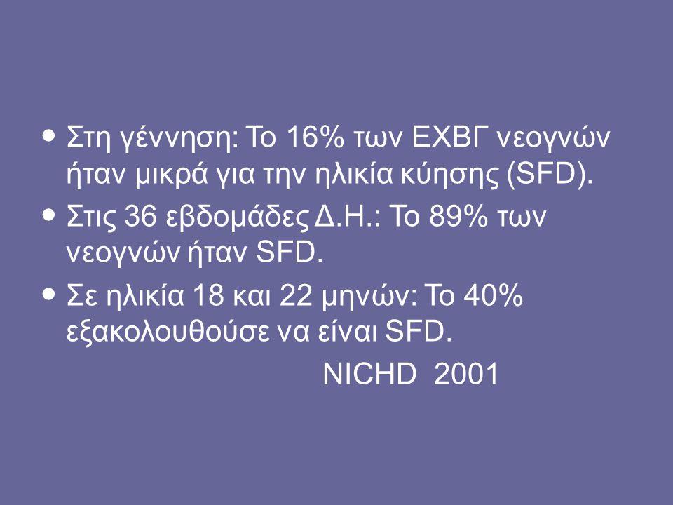 Στη γέννηση: To 16% των ΕΧΒΓ νεογνών ήταν μικρά για την ηλικία κύησης (SFD). Στις 36 εβδομάδες Δ.Η.: Το 89% των νεογνών ήταν SFD. Σε ηλικία 18 και 22
