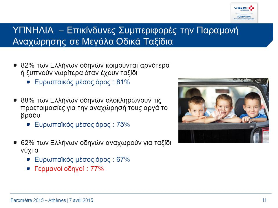 11 ΥΠΝΗΛΙΑ – Επικίνδυνες Συμπεριφορές την Παραμονή Αναχώρησης σε Μεγάλα Οδικά Ταξίδια Baromètre 2015 – Athènes | 7 avril 2015 82% των Ελλήνων οδηγών κοιμούνται αργότερα ή ξυπνούν νωρίτερα όταν έχουν ταξίδι Ευρωπαϊκός μέσος όρος : 81% 88% των Ελλήνων οδηγών ολοκληρώνουν τις προετοιμασίες για την αναχώρησή τους αργά το βράδυ Ευρωπαϊκός μέσος όρος : 75% 62% των Ελλήνων οδηγών αναχωρούν για ταξίδι νύχτα Ευρωπαϊκός μέσος όρος : 67% Γερμανοί οδηγοί : 77%