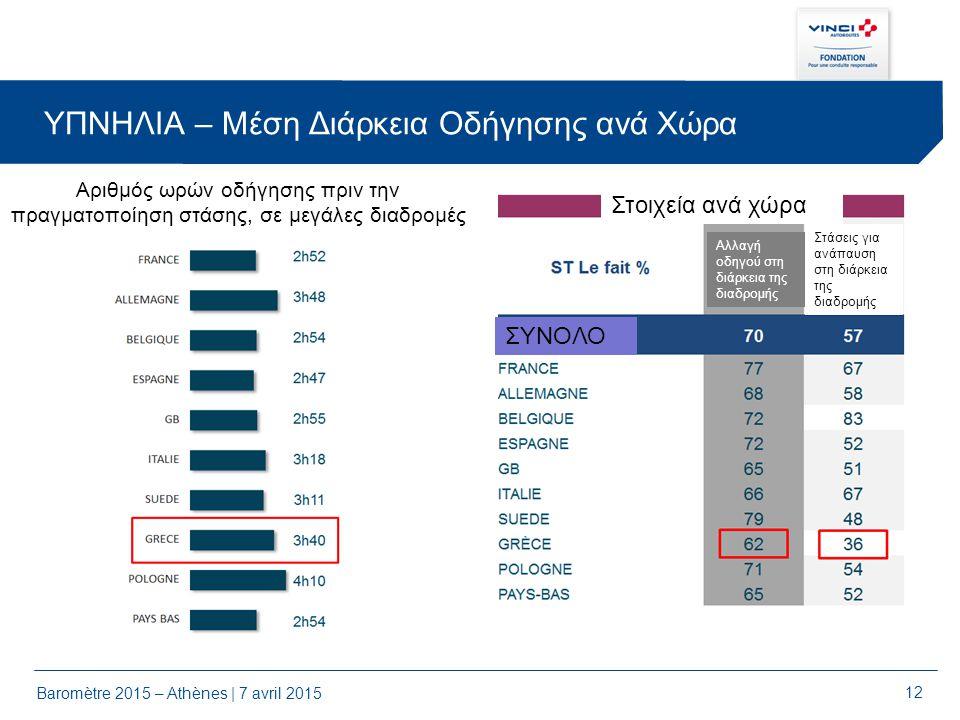 12 ΥΠΝΗΛΙΑ – Μέση Διάρκεια Οδήγησης ανά Χώρα Baromètre 2015 – Athènes | 7 avril 2015 Αριθμός ωρών οδήγησης πριν την πραγματοποίηση στάσης, σε μεγάλες