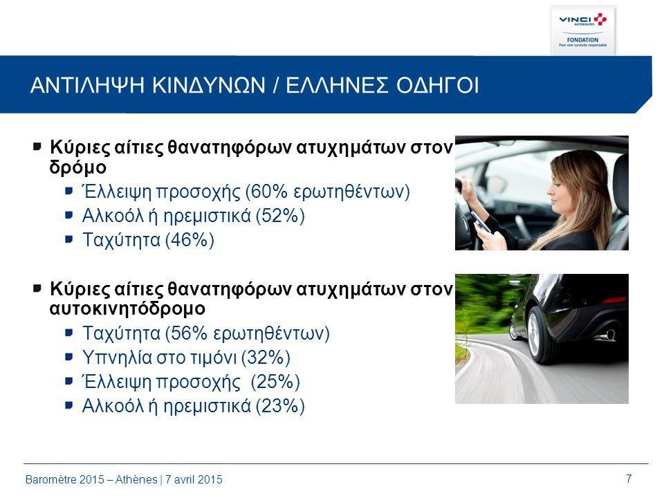 7 ΑΝΤΙΛΗΨΗ ΚΙΝΔΥΝΩΝ / ΕΛΛΗΝΕΣ ΟΔΗΓΟΙ Κύριες αίτιες θανατηφόρων ατυχημάτων στον δρόμο Έλλειψη προσοχής (60% ερωτηθέντων) Αλκοόλ ή ηρεμιστικά (52%) Ταχύτητα (46%) Κύριες αίτιες θανατηφόρων ατυχημάτων στον αυτοκινητόδρομο Ταχύτητα (56% ερωτηθέντων) Υπνηλία στο τιμόνι (32%) Έλλειψη προσοχής (25%) Αλκοόλ ή ηρεμιστικά (23%)