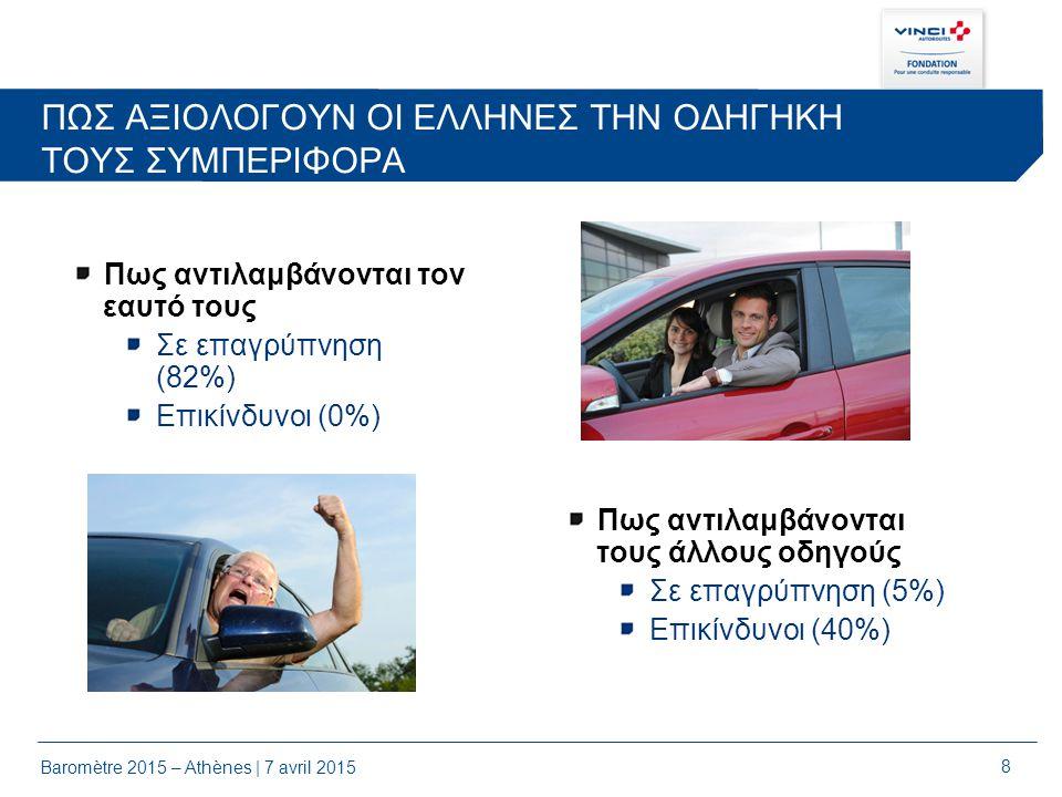 8 Baromètre 2015 – Athènes | 7 avril 2015 ΠΩΣ ΑΞΙΟΛΟΓΟΥΝ ΟΙ ΕΛΛΗΝΕΣ ΤΗΝ ΟΔΗΓΗΚΗ ΤΟΥΣ ΣΥΜΠΕΡΙΦΟΡΑ Πως αντιλαμβάνονται τον εαυτό τους Σε επαγρύπνηση (82%) Επικίνδυνοι (0%) Πως αντιλαμβάνονται τους άλλους οδηγούς Σε επαγρύπνηση (5%) Επικίνδυνοι (40%)