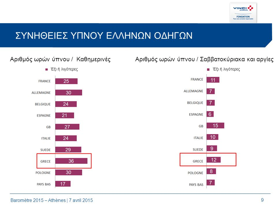 10 Baromètre 2015 – Athènes | 7 avril 2015 ΤΗΛΕΦΩΝΟ ΚΑΙ ΤΙΜΟΝΙ 67% των Ελλήνων οδηγών χρησιμοποιούν το τηλέφωνό τους οδηγώντας με hands free Ευρωπαϊκός μέσος όρος : 51% 54% των Ελλήνων οδηγών χρησιμοποιούν το τηλέφωνό τους οδηγώντας χωρίς hands free Ευρωπαϊκός μέσος όρος : 35% Πολωνοί οδηγοί: 59% 29% των Ελλήνων οδηγών στέλνουν ή διαβάζουν SMS ή email οδηγώντας Ευρωπαϊκός μέσος όρος : 26% Ιταλοί οδηγοί: 34%