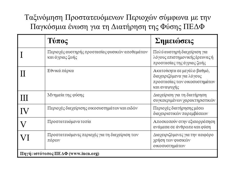Ταξινόμηση Προστατευόμενων Περιοχών σύμφωνα με την Παγκόσμια ένωση για τη Διατήρηση της Φύσης ΠΕΔΦ Τύπος Σημειώσεις Ι Περιοχές αυστηρής προστασίας φυσ