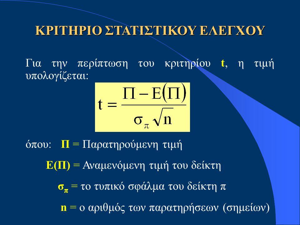 ΚΡΙΤΗΡΙΟ ΣΤΑΤΙΣΤΙΚΟΥ ΕΛΕΓΧΟΥ Για την περίπτωση του κριτηρίου t, η τιμή υπολογίζεται: όπου: Π = Παρατηρούμενη τιμή Ε(Π) = Αναμενόμενη τιμή του δείκτη σ