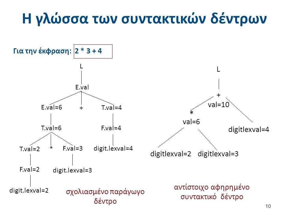 Η γλώσσα των συντακτικών δέντρων 10 Για την έκφραση: 2 * 3 + 4 digitlexval=4 L + val=10 * val=6 digitlexval=3 digitlexval=2 αντίστοιχο αφηρημένο συντακτικό δέντρο σχολιασμένο παράγωγο δέντρο L E.val E.val=6 T.val=6 T.val=2 F.val=3 F.val=2 F.val=4 T.val=4 digit.lexval=4 digit.lexval=3 digit.lexval=2 + *