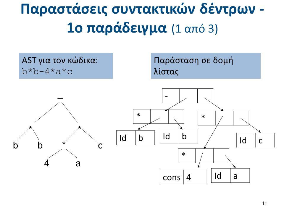 Παραστάσεις συντακτικών δέντρων - 1ο παράδειγμα (1 από 3) 11 AST για τον κώδικα: b*b-4*a*c _ * c * a bb* 4 Παράσταση σε δομή λίστας - * * * Idb b c cons4 Ida