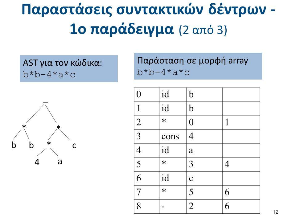 Παραστάσεις συντακτικών δέντρων - 1ο παράδειγμα (2 από 3) 12 Παράσταση σε μορφή array b*b-4*a*c 0idb 1 b 2*01 3cons4 4ida 5*34 6 c 7*56 8-26 _ * c * a bb* 4 AST για τον κώδικα: b*b-4*a*c