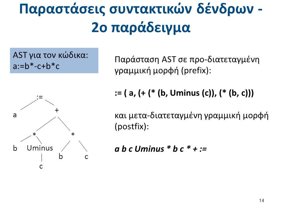 Παραστάσεις συντακτικών δένδρων - 2ο παράδειγμα 14 AST για τον κώδικα: a:=b*-c+b*c Παράσταση AST σε προ-διατεταγμένη γραμμική μορφή (prefix): := ( a, (+ (* (b, Uminus (c)), (* (b, c))) και μετα-διατεταγμένη γραμμική μορφή (postfix): a b c Uminus * b c * + := + * c * Uminus b c b a :=
