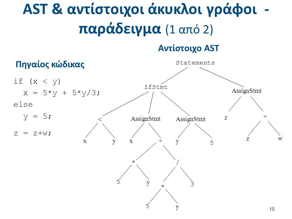 AST & αντίστοιχοι άκυκλοι γράφοι - παράδειγμα (1 από 2) 15 Πηγαίος κώδικας if (x < y) x = 5*y +5*y/3; else y = 5; z = z+w; Statements < AssignStmt + * z IfStmt AssignStmt xxy+ wz y / 5 y 3 * 5 y 5 Αντίστοιχο AST