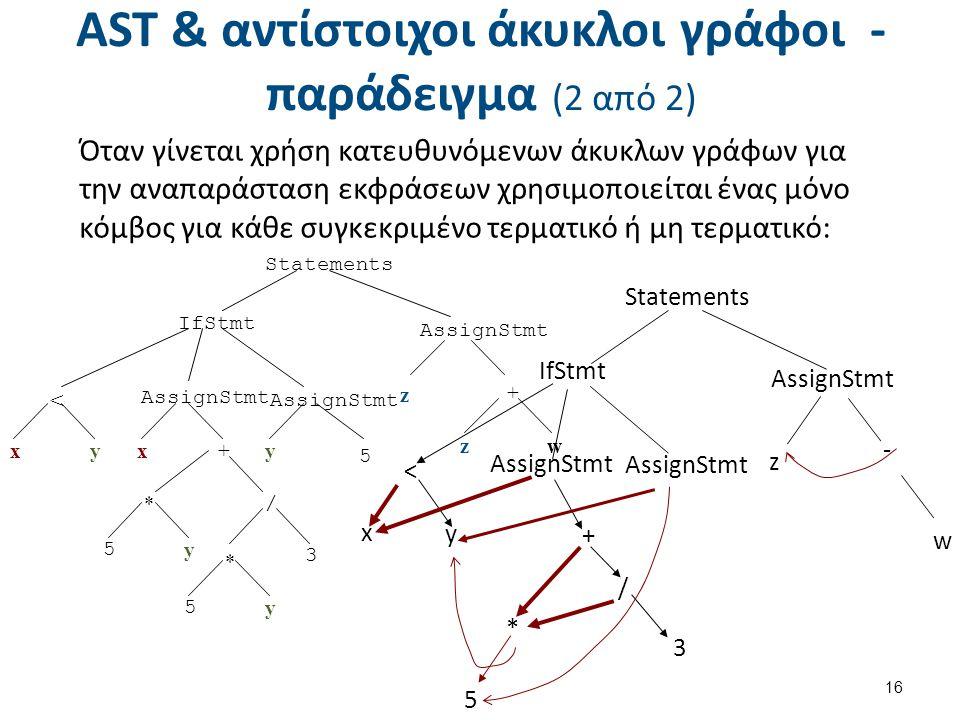 AST & αντίστοιχοι άκυκλοι γράφοι - παράδειγμα (2 από 2) 16 Όταν γίνεται χρήση κατευθυνόμενων άκυκλων γράφων για την αναπαράσταση εκφράσεων χρησιμοποιείται ένας μόνο κόμβος για κάθε συγκεκριμένο τερματικό ή μη τερματικό: w Statements IfStmt AssignStmt z - x y 3 + / * < 5 Statements < AssignStmt + * z IfStmt AssignStmt xxy+ wz y / 5 y 3 * 5 y 5