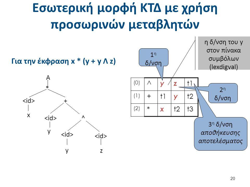 Εσωτερική μορφή ΚΤΔ με χρήση προσωρινών μεταβλητών 20 x Α * + ^ y y z (0) ^ yz t1 (1) +t1 y t2 (2) * x t2t3 Για την έκφραση x * (y + y Λ z) 1 η δ/νση 2 η δ/νση 3 η δ/νση αποθήκευσης αποτελέσματος η δ/νση του y στον πίνακα συμβόλων (lexdigval)