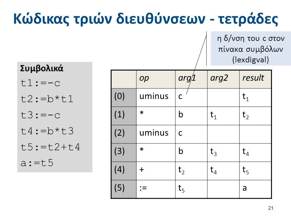 Κώδικας τριών διευθύνσεων - τετράδες 21 Συμβολικά t1:=-c t2:=b*t1 t3:=-c t4:=b*t3 t5:=t2+t4 a:=t5 oparg1arg2result (0)uminusct1t1 (1)*bt1t1 t2t2 (2)uminusc (3)*bt3t3 t4t4 (4)+t2t2 t4t4 t5t5 (5):=t5t5 a η δ/νση του c στον πίνακα συμβόλων (lexdigval)