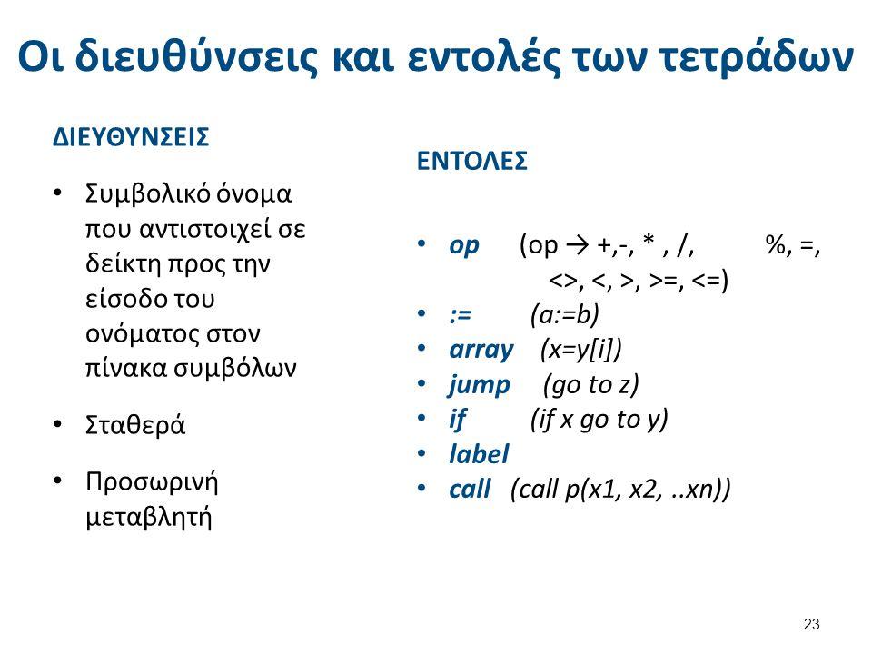 Οι διευθύνσεις και εντολές των τετράδων ΔΙΕΥΘΥΝΣΕΙΣ Συμβολικό όνομα που αντιστοιχεί σε δείκτη προς την είσοδο του ονόματος στον πίνακα συμβόλων Σταθερά Προσωρινή μεταβλητή 23 ΕΝΤΟΛΕΣ op (op → +,-, *, /, %, =, <>,, >=, <=) := (a:=b) array (x=y[i]) jump (go to z) if (if x go to y) label call (call p(x1, x2,..xn))