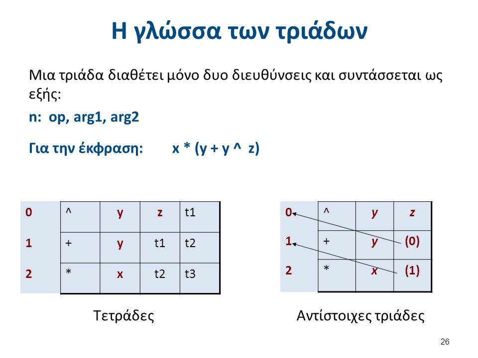 Η γλώσσα των τριάδων Μια τριάδα διαθέτει μόνο δυο διευθύνσεις και συντάσσεται ως εξής: n: op, arg1, arg2 Για την έκφραση: x * (y + y ^ z) 26 0^yzt1 1+y t2 2*x t3 Τετράδες 0^yz 1+y(0) 2*x(1) Αντίστοιχες τριάδες