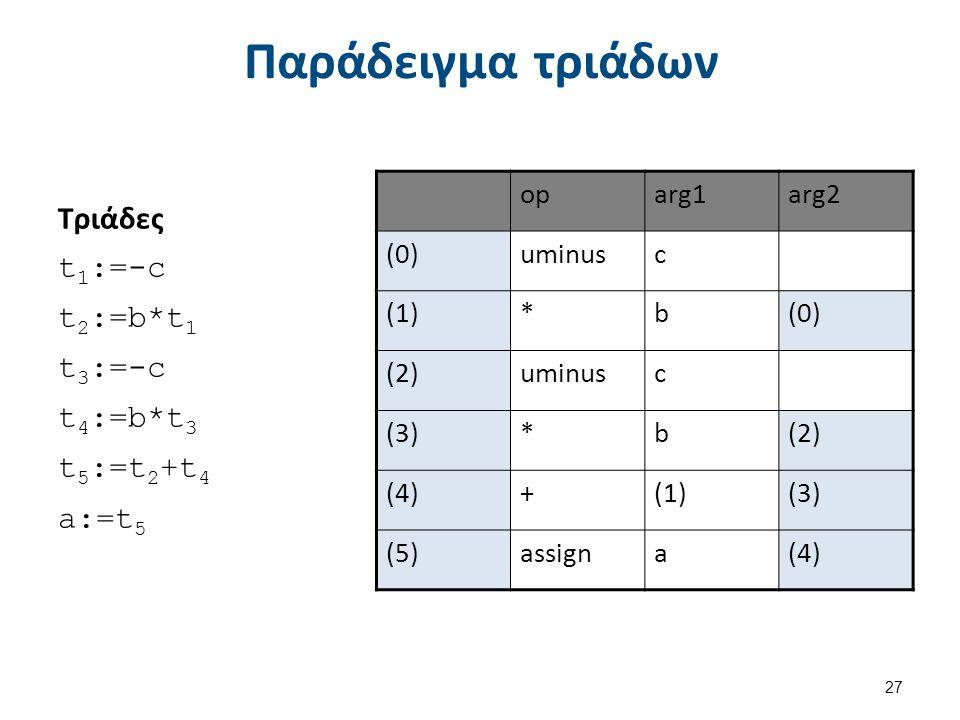 Παράδειγμα τριάδων Τριάδες t 1 :=-c t 2 :=b*t 1 t 3 :=-c t 4 :=b*t 3 t 5 :=t 2 +t 4 a:=t 5 27 oparg1arg2 (0)uminusc (1)*b(0) (2)uminusc (3)*b(2) (4)+(1)(3) (5)assigna(4)