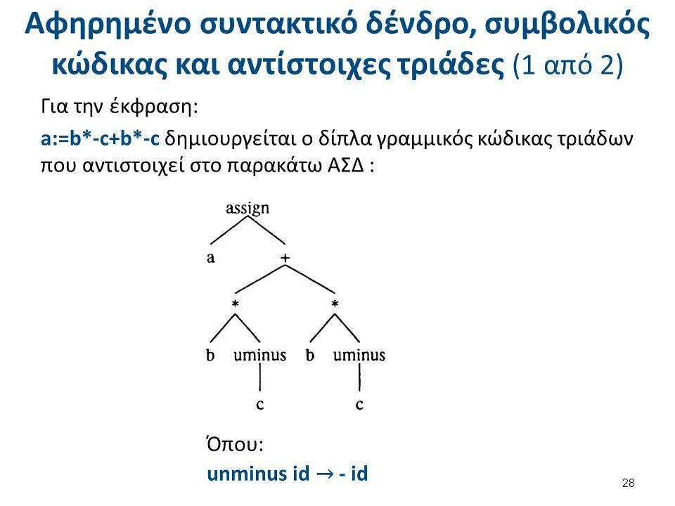 Αφηρημένο συντακτικό δένδρο, συμβολικός κώδικας και αντίστοιχες τριάδες (1 από 2) Για την έκφραση: a:=b*-c+b*-c δημιουργείται ο δίπλα γραμμικός κώδικας τριάδων που αντιστοιχεί στο παρακάτω ΑΣΔ : 28 Όπου: unminus id → - id