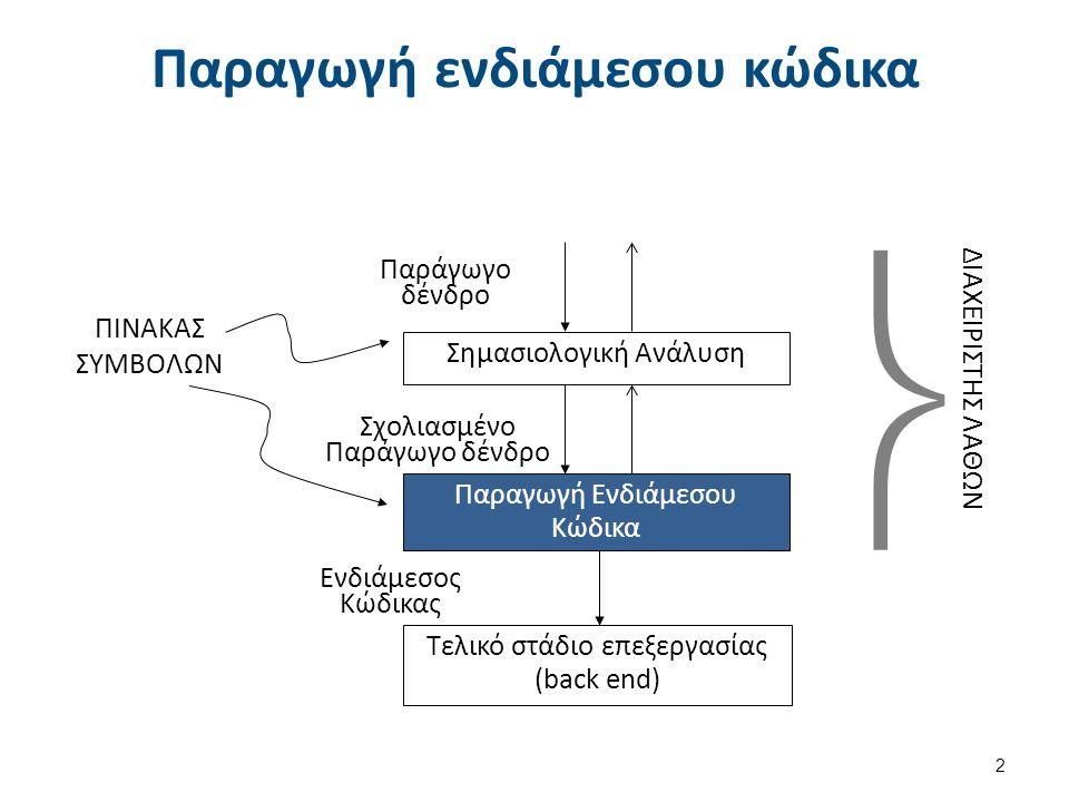 Παραγωγή ενδιάμεσου κώδικα 2 Σχολιασμένο Παράγωγο δένδρο ΠΙΝΑΚΑΣ ΣΥΜΒΟΛΩΝ Παραγωγή Ενδιάμεσου Κώδικα Σημασιολογική Ανάλυση Παράγωγο δένδρο ΔΙΑΧΕΙΡΙΣΤΗΣ ΛΑΘΩΝ Ενδιάμεσος Κώδικας Τελικό στάδιο επεξεργασίας (back end) 