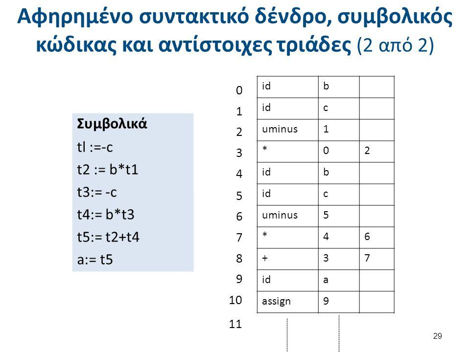 Αφηρημένο συντακτικό δένδρο, συμβολικός κώδικας και αντίστοιχες τριάδες (2 από 2) 29 Συμβολικά tl :=-c t2 := b*t1 t3:= -c t4:= b*t3 t5:= t2+t4 a:= t5 idb c uminus1 *02 idb c uminus5 *46 +37 ida assign9 0 1 2 3 4 5 6 7 8 9 10 11