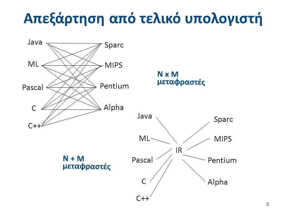 Απεξάρτηση από τελικό υπολογιστή 5 Ν x Μ μεταφραστές Sparc MIPS Pentium Alpha Java ML Pascal C C++ Ν + Μ μεταφραστές Java ML Pascal C C++ Alpha Pentium MIPS Sparc IR