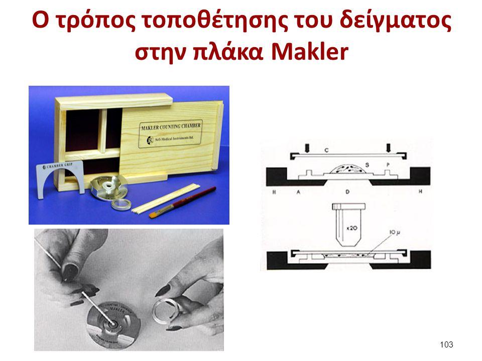 Ο τρόπος τοποθέτησης του δείγματος στην πλάκα Makler 103