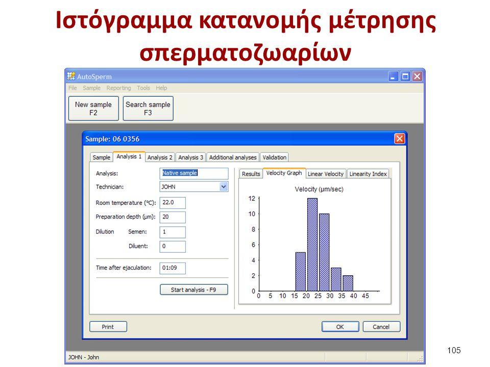 Ιστόγραμμα κατανομής μέτρησης σπερματοζωαρίων 105