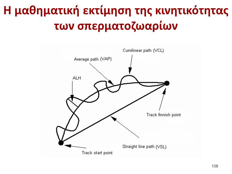 Η μαθηματική εκτίμηση της κινητικότητας των σπερματοζωαρίων 106