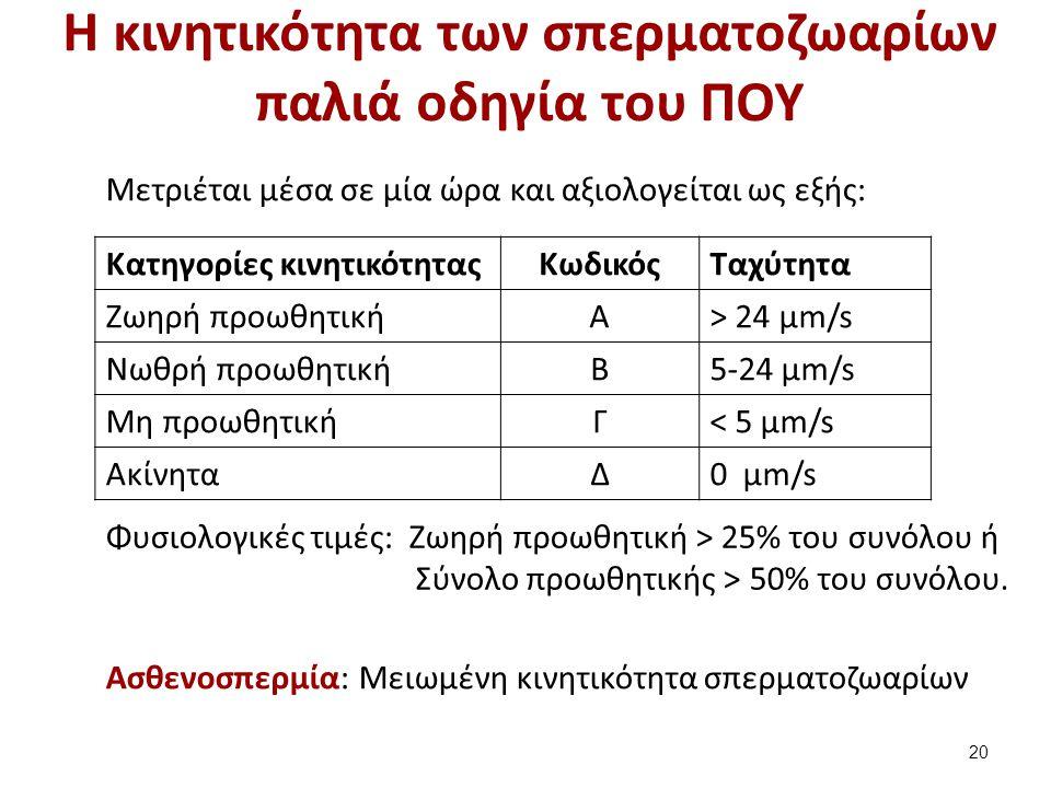H κινητικότητα των σπερματοζωαρίων παλιά οδηγία του ΠΟΥ Mετριέται μέσα σε μία ώρα και αξιολογείται ως εξής: Κατηγορίες κινητικότηταςΚωδικόςΤαχύτητα Ζω