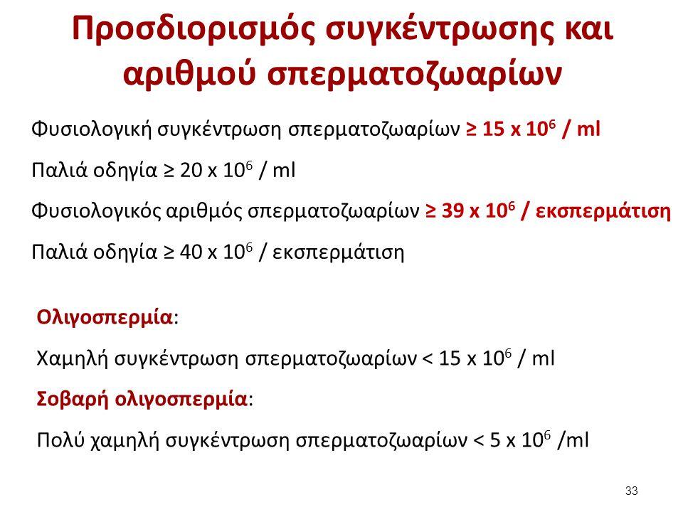 Φυσιολογική συγκέντρωση σπερματοζωαρίων ≥ 15 x 10 6 / ml Παλιά οδηγία ≥ 20 x 10 6 / ml Φυσιολογικός αριθμός σπερματοζωαρίων ≥ 39 x 10 6 / εκσπερμάτιση